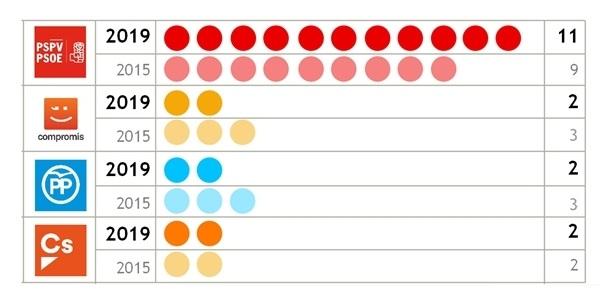 La llista del PSPV-PSOE encapçalada per Pepe Almenar obté onze regidors i regidores al Ple Municipal